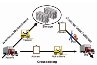 When is Cross Docking right for you?