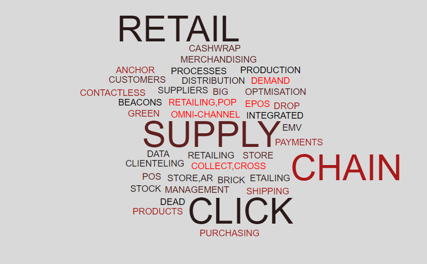 Retail Supply Chain Terms Word Cloud